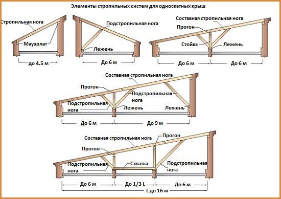 odnoskat-krysha-stropilnaya-systema