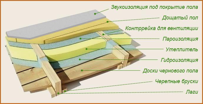 Утепление-деревянного-пола