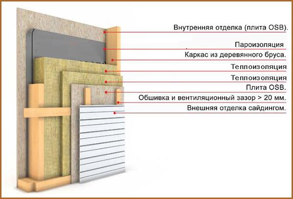 Стена каркасного дома устройство