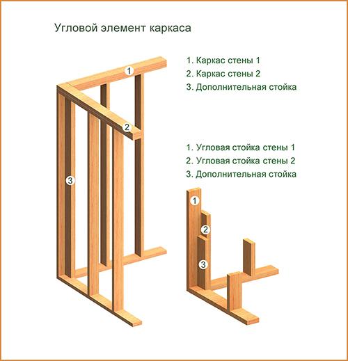 Конструкции каркасных домов из дерева