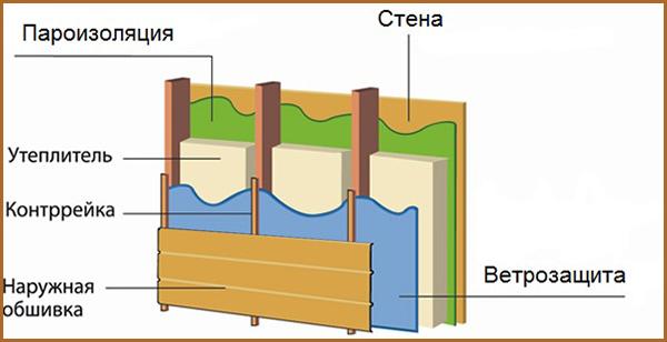 Shema-paroizoljacija-sten-snaruzhi
