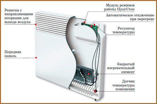 Конвекторные обогреватели плюсы и минусы