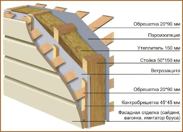 Конструкция каркасной стены с утеплителем