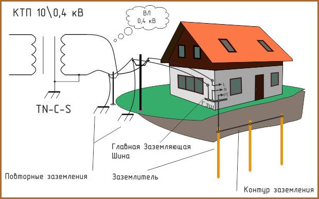 схема заземление бензогенератора