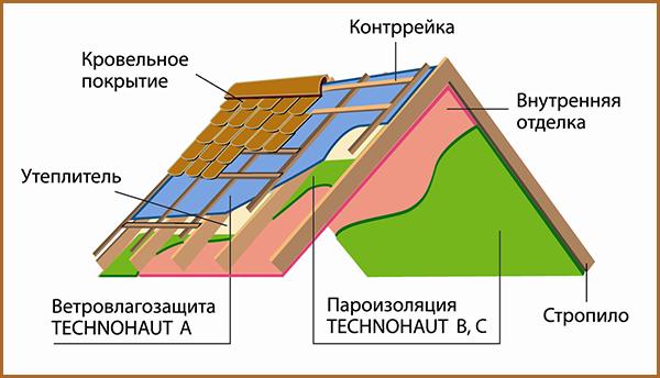 paroizoliciya-krovli1