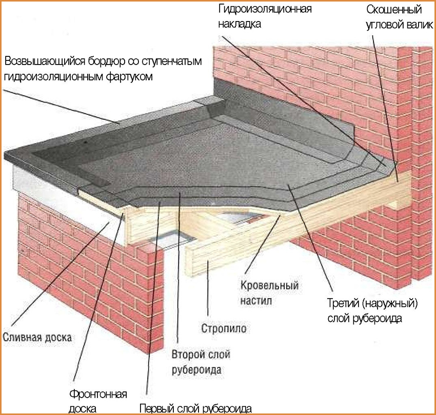 remont-krivli-ruberoid