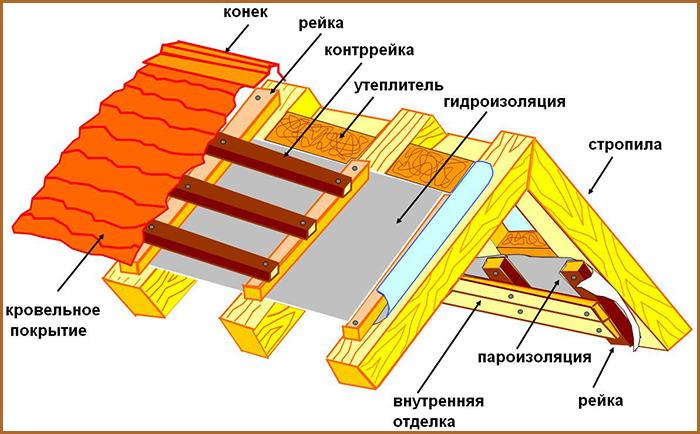 shema-paroizolyacii1