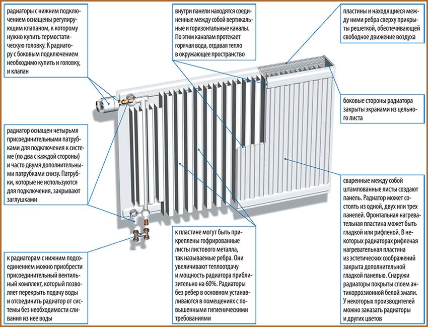 skhema_ustroistva_radiatora