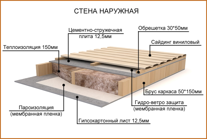 stena-karkasniy_dom