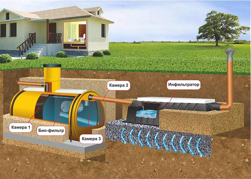 Как в своем доме сделать канализацию