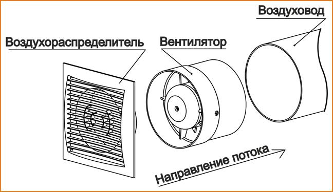 Использование принудительной вентиляции