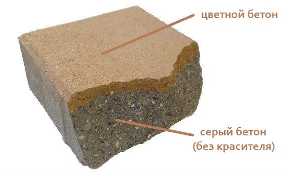Пропорции бетона для тротуарной плитки своими руками