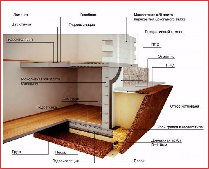Общие правила устройства цоколя в доме