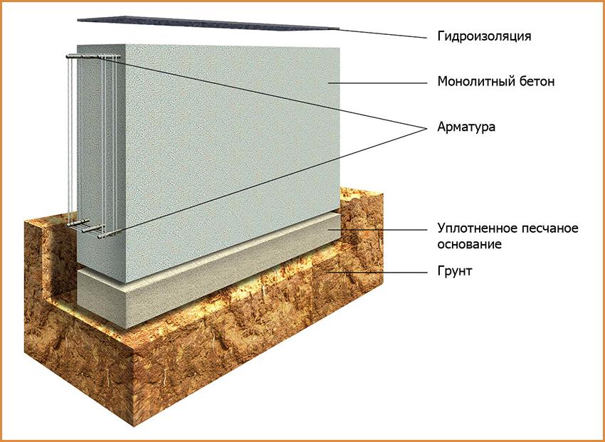 ленточный-фундамент1