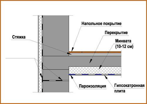 kakoj-byvaet-konstrukciya-pola-4