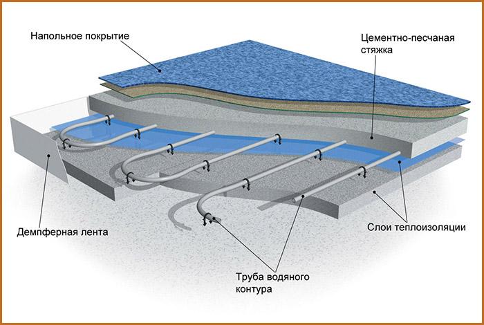 konstrukcija-vodjanogo-teplogo-pola1