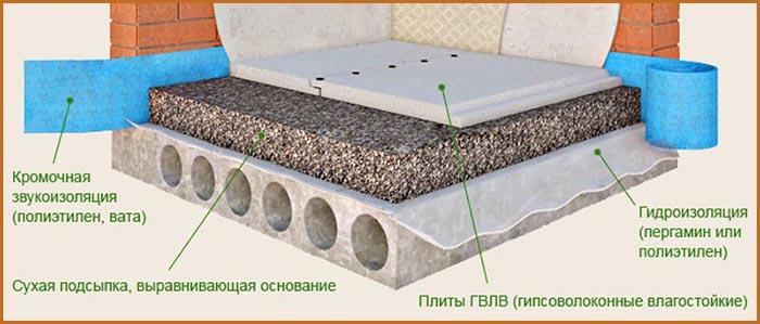 sukhaya-styazhka-pola-svoimi-rukami2