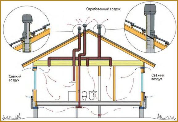 ventilyatsiya-v-karkasnom-dome