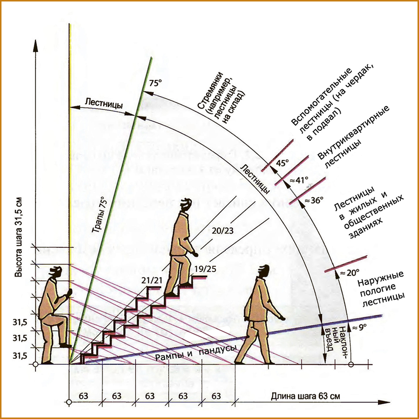 Лестницы-на-второй-этаж-виды