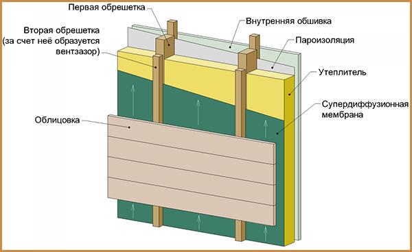 Shema-ustrojstva-ventiliruemogo-fasada-doma