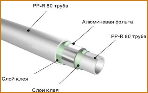 armirovannie-ppr-truby-shema