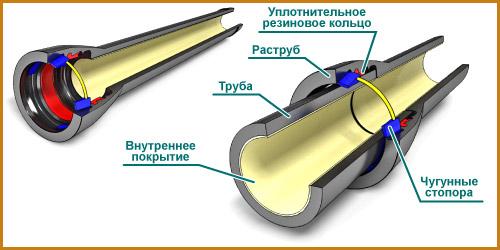 chugunnye-truby-dlya-kanalizacii-gost-normativy-i-trebovaniya4