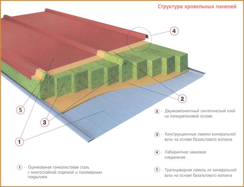 struktura-krovelnyh-panelej