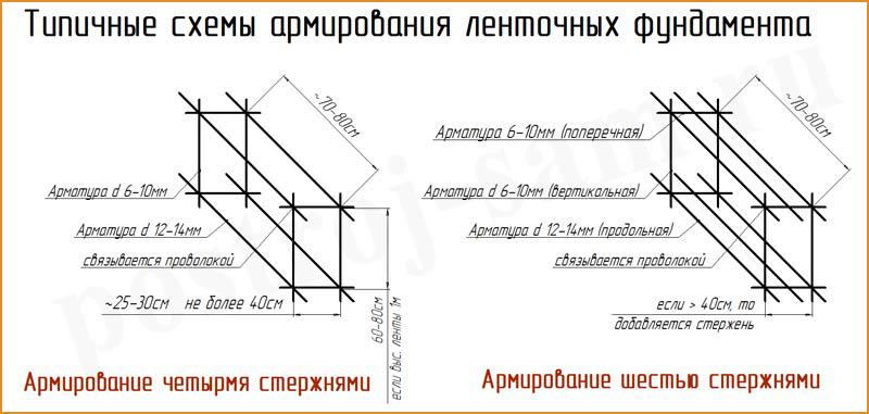 Правильная вязка арматуры для ленточного фундамента