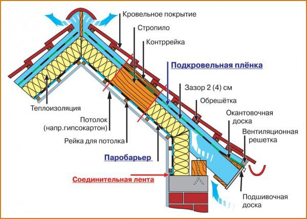 Делаем кровлю крыши своими руками: этапы, материалы, расчеты и работы
