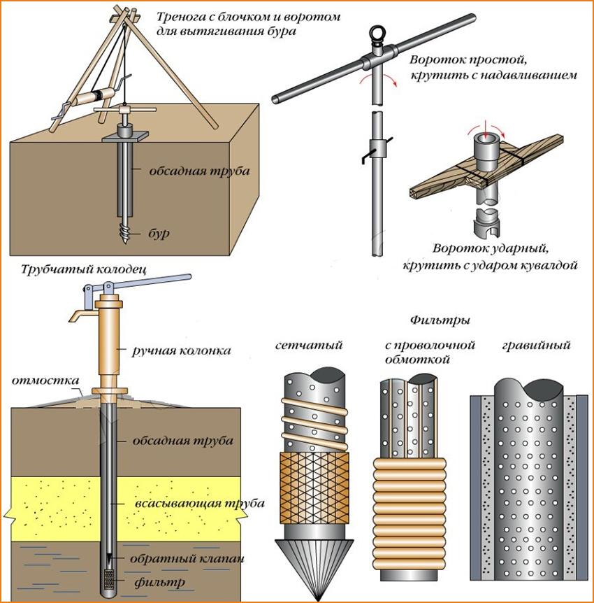 Материалы и инструменты для создания бура