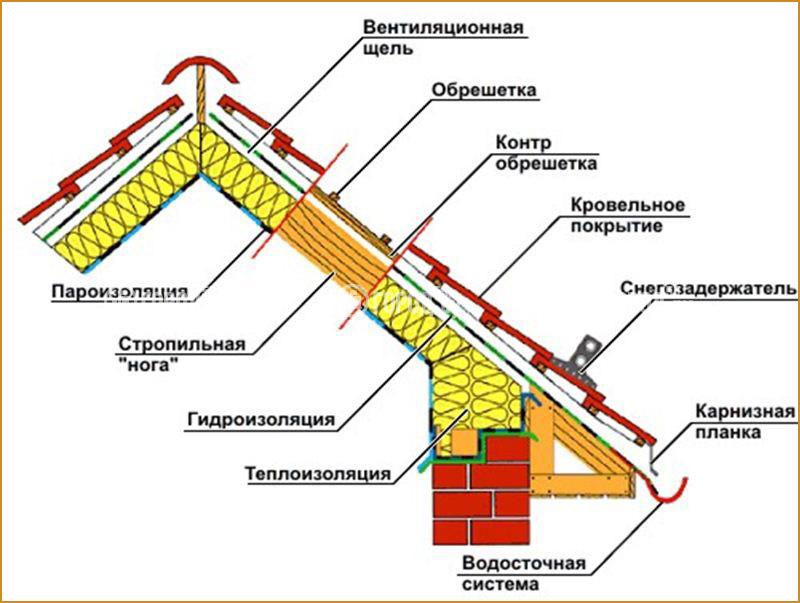 Вентилируемые и не вентилируемые крыши