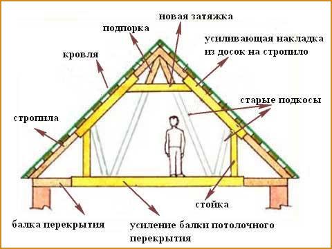 Некоторые проекты мансардных крыш