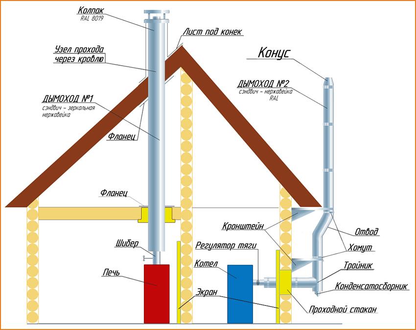 внешней способ установки дымохода