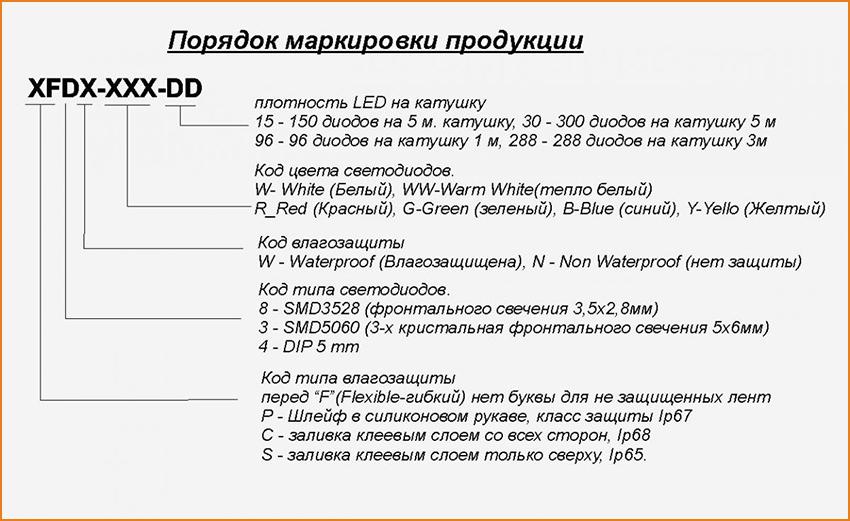 Маркировка светодиодных лент