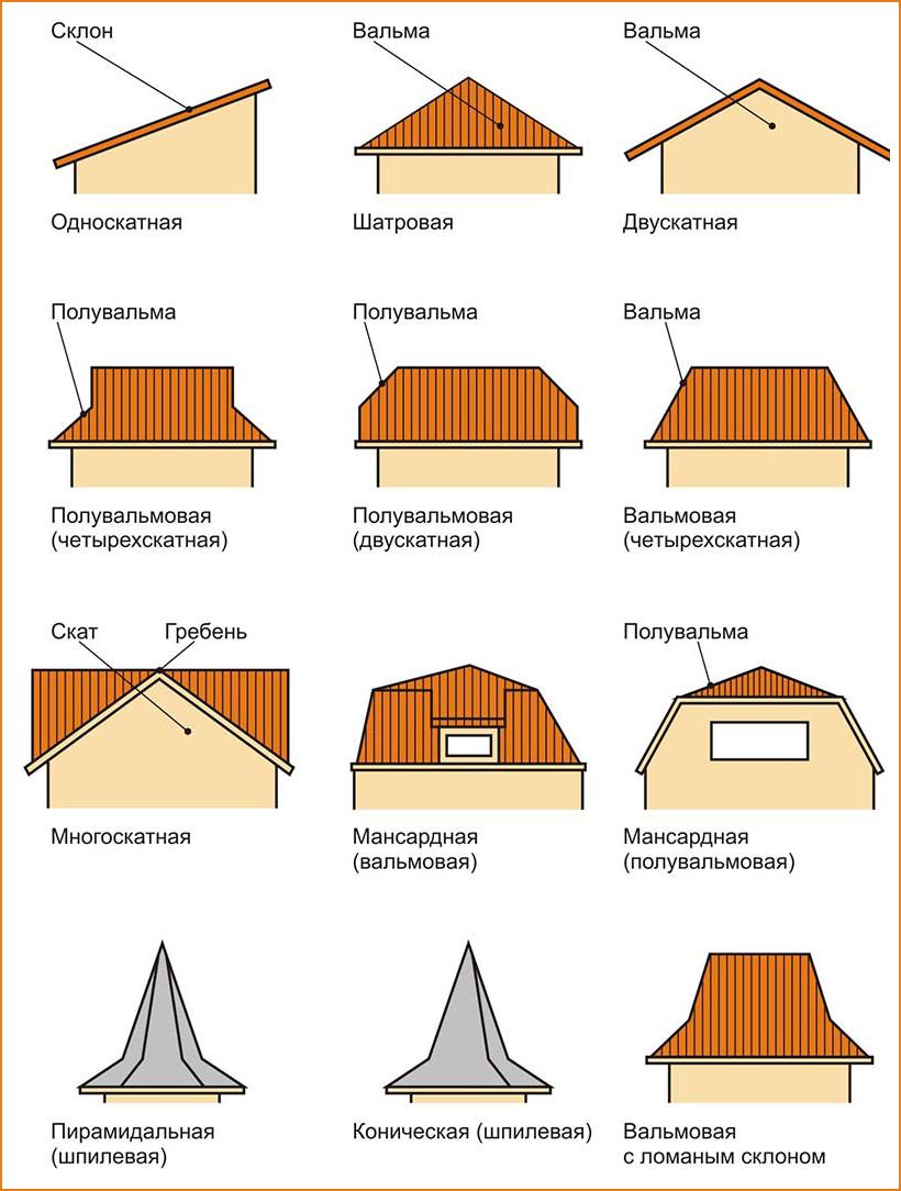 Варианты вальмовых крыш