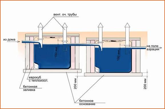 Глубину делают исходя из высоты емкости и магистрального наклона.