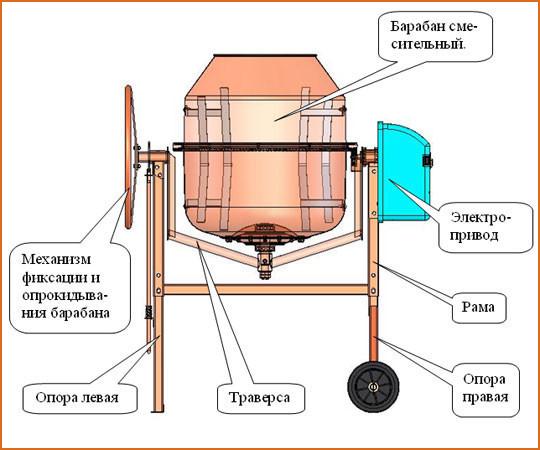 Пошаговое руководство по изготовлению бетономешалки своими руками