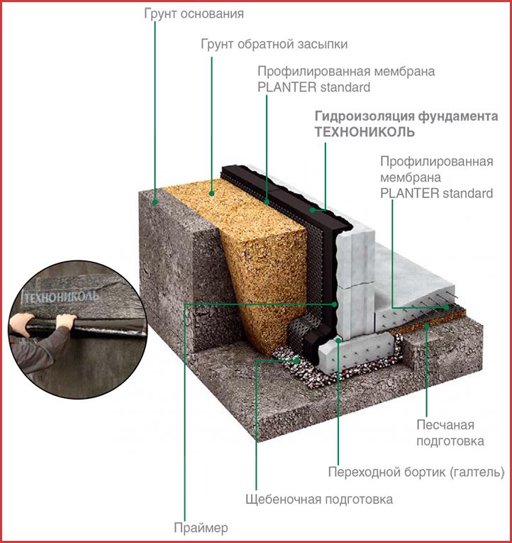 Популярность гидроизоляции фундамента «ТехноНиколь»